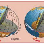 Coğrafi Koordinat Sistemi Nedir? Kullanım Alanları Nelerdir?