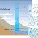 Gaz Basıncı Nedir? Atmosfer Basıncı Nedir? Gaz Basıncını Etkileyen Faktörler