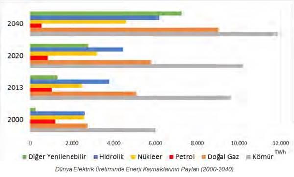 enerji, enerji kaynakları, yenilenebilir enerji kaynakları, yenilenemez enerji kaynakları