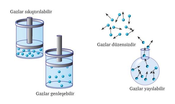 Gazların Genel Özellikleri Nelerdir? Maddeler Halinde   Bilgeniz.com