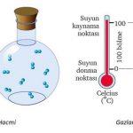 Gazlarda Hacim ve Sıcaklık Özellikleri – Gazlarda Hacim Sıcaklık İlişkisi