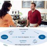 İletişim ve Sözlü İletişim Nedir? İletişim Ögeleri ve Dilin İşlevleri