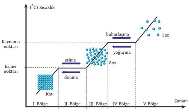 hal değişimi, saf madde, saf maddelerin hal değişim grafiği
